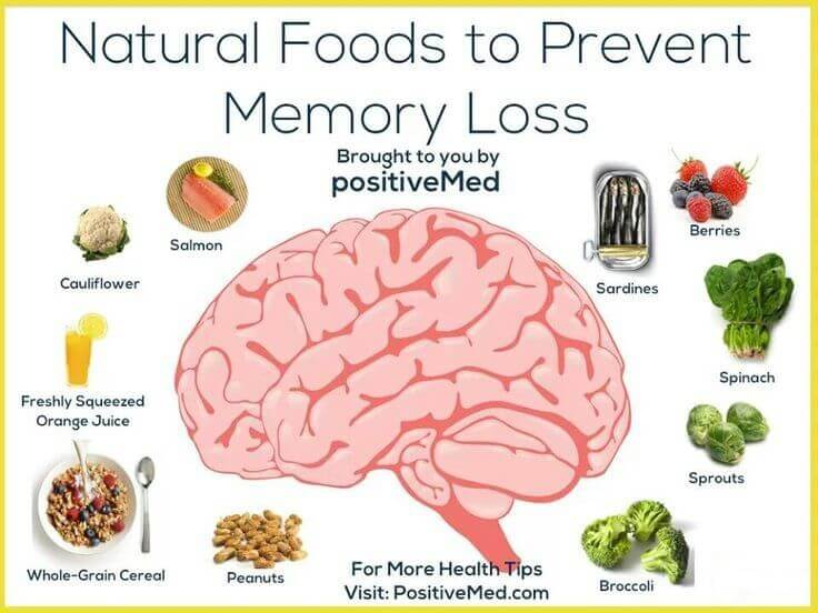 How To Improve Memory Naturally Food