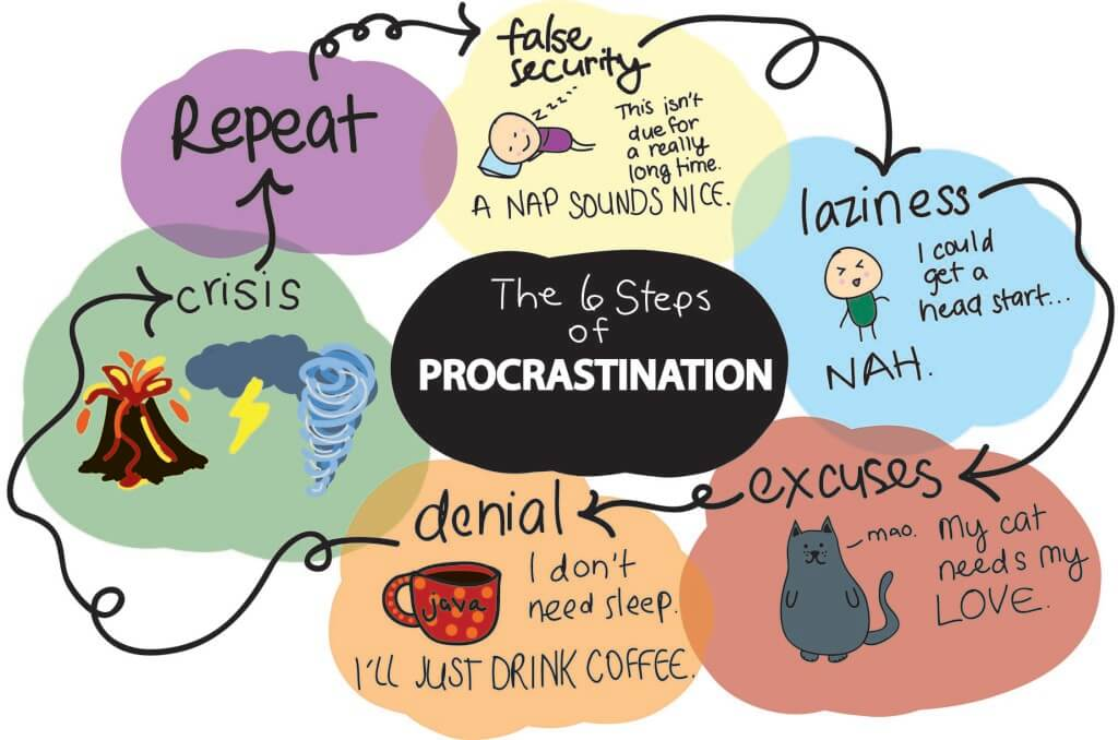 what is procrastination article